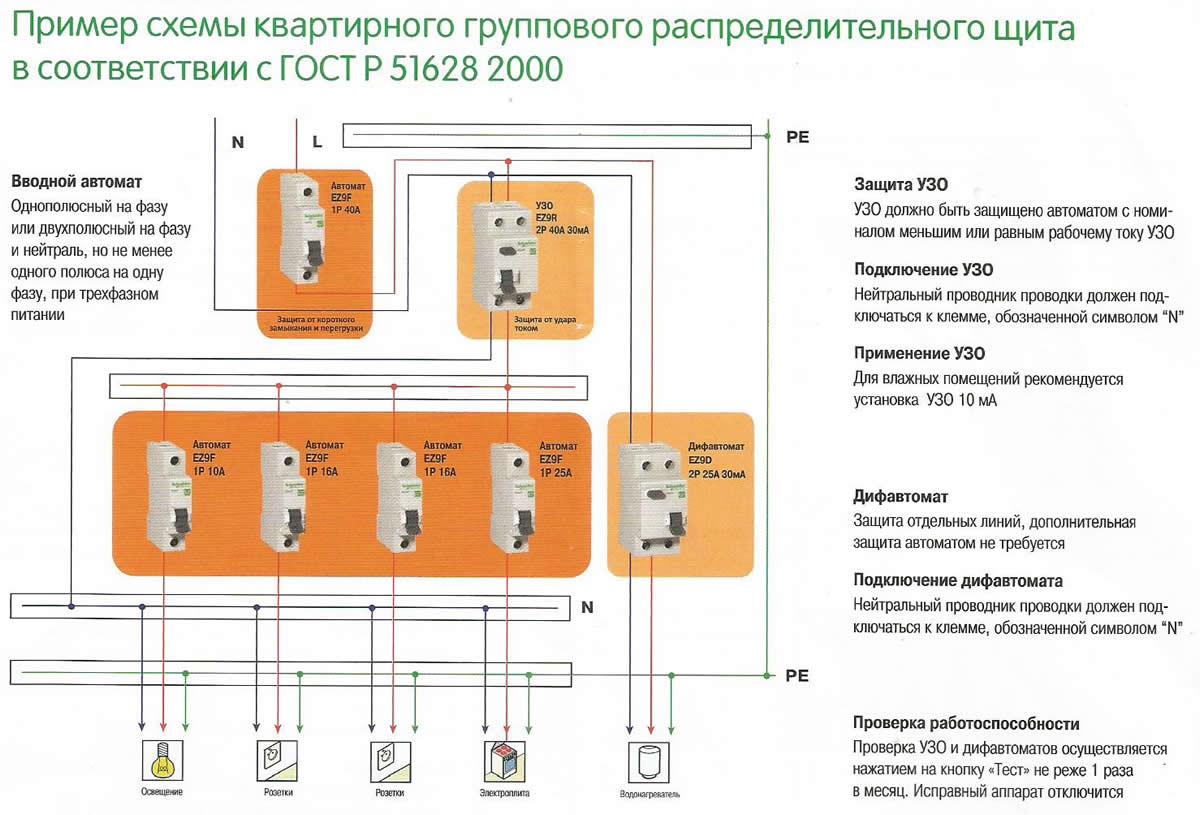 Схема проводки от распределительного щитка